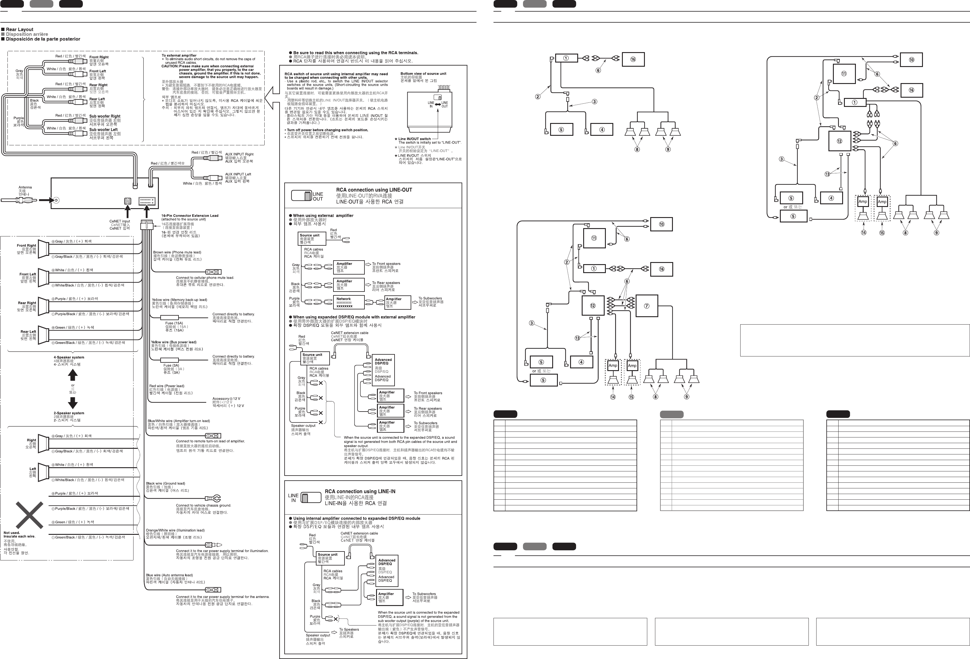 Page 2 of Clarion Car Stereo System DXZ835MP User Guide ... Rca Module Wiring Diagram on rca accessories, rca audio diagram, speaker diagram, rca plug wiring, rca jack wiring, rca pinout diagram, rca jack connector diagram, rca remote programming, rca schematics, rca service manual,