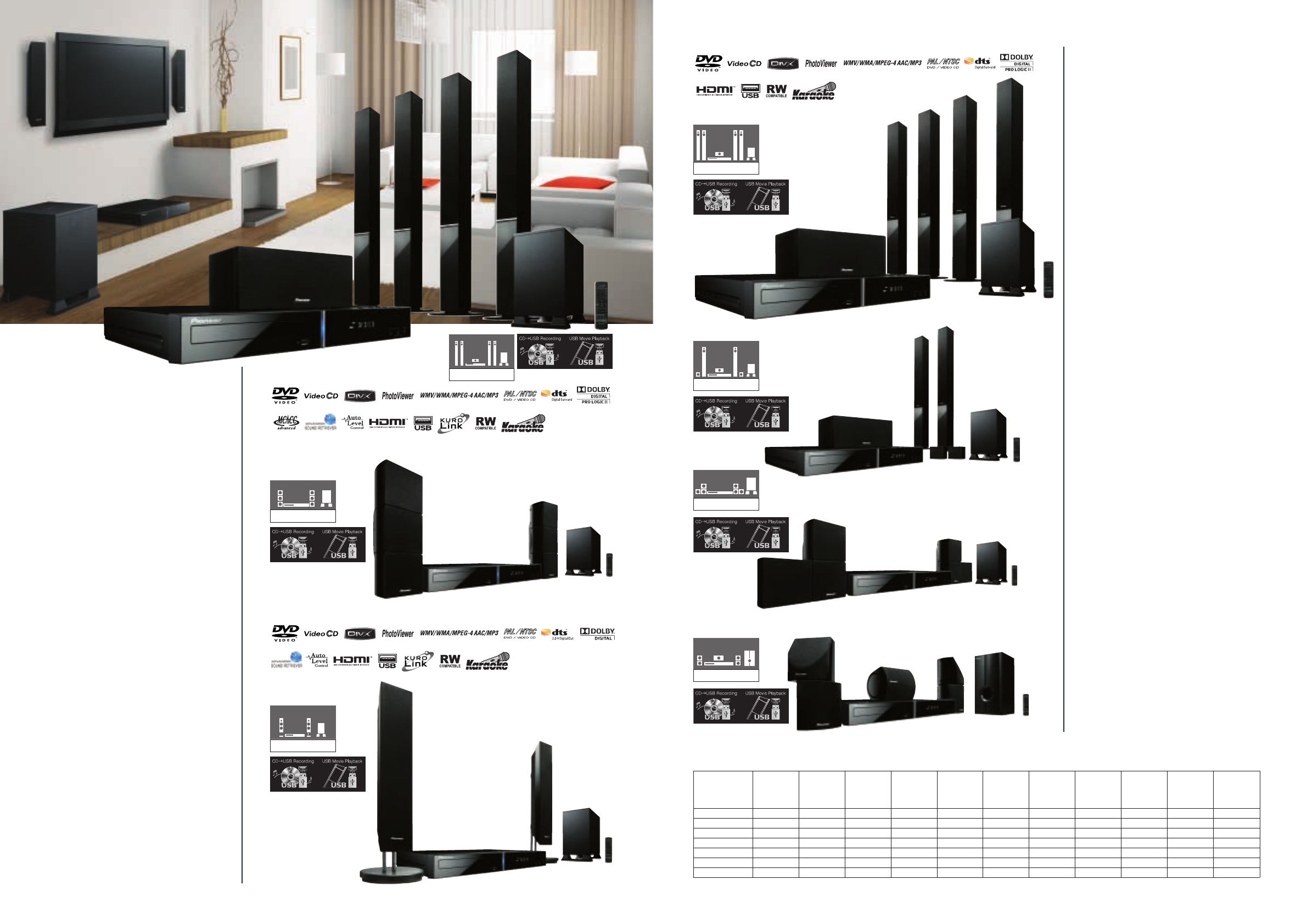 Page 7 Of Pioneer Home Theater System Cx505