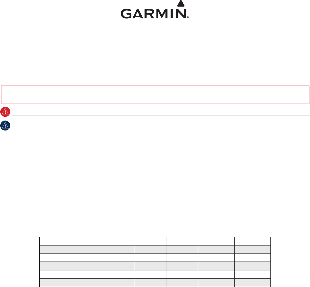 Pdf garmin 500 user manual 28 pages garmin gps receiver 400w series install manual gns530 a gps 500 a garmin 500 user manual garmin gps receiver gpsmap 541 user guide manualsonline sciox Images