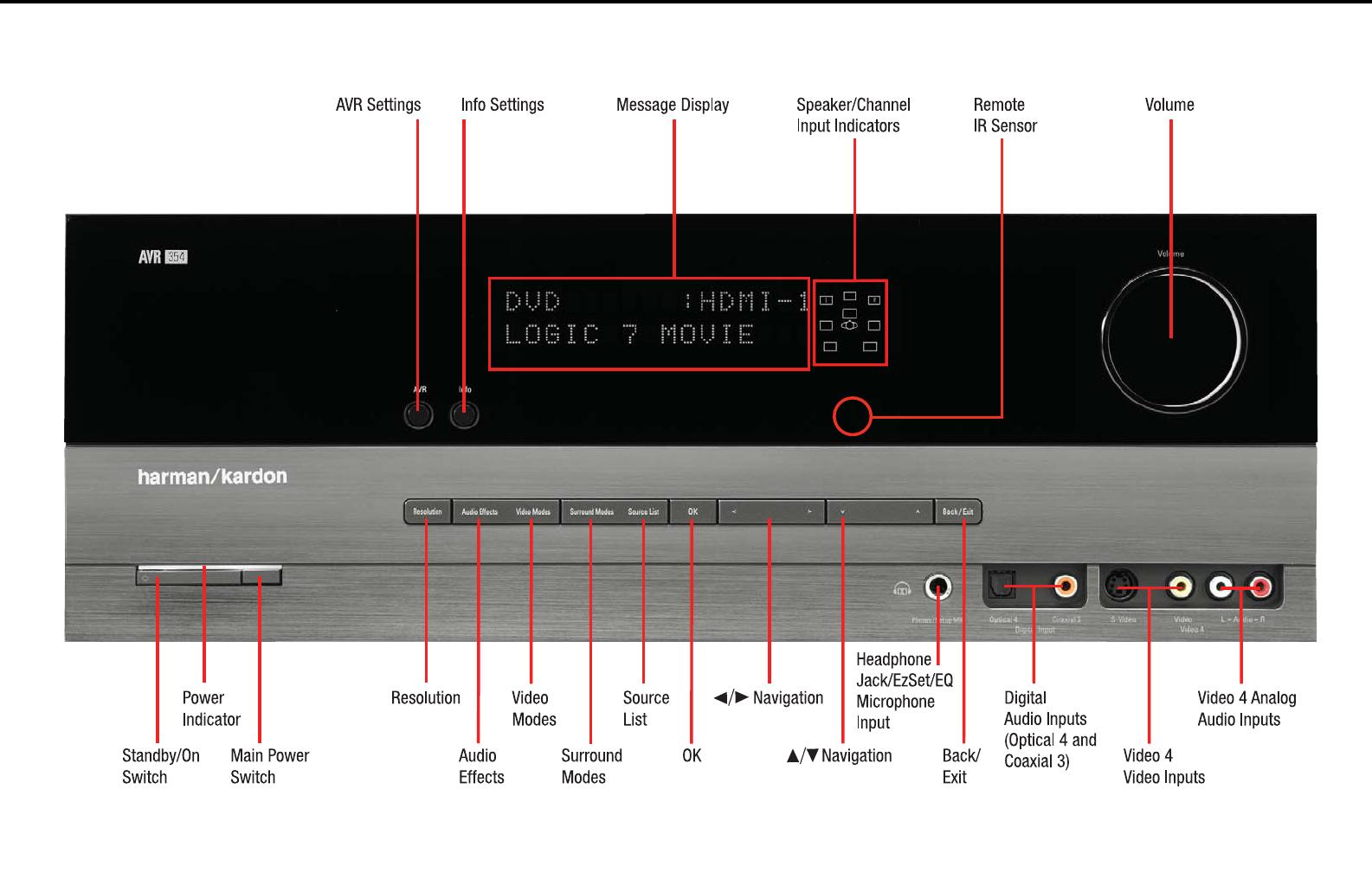 harman stereo receiver avr 354 user guide manualsonline com rh audio manualsonline com