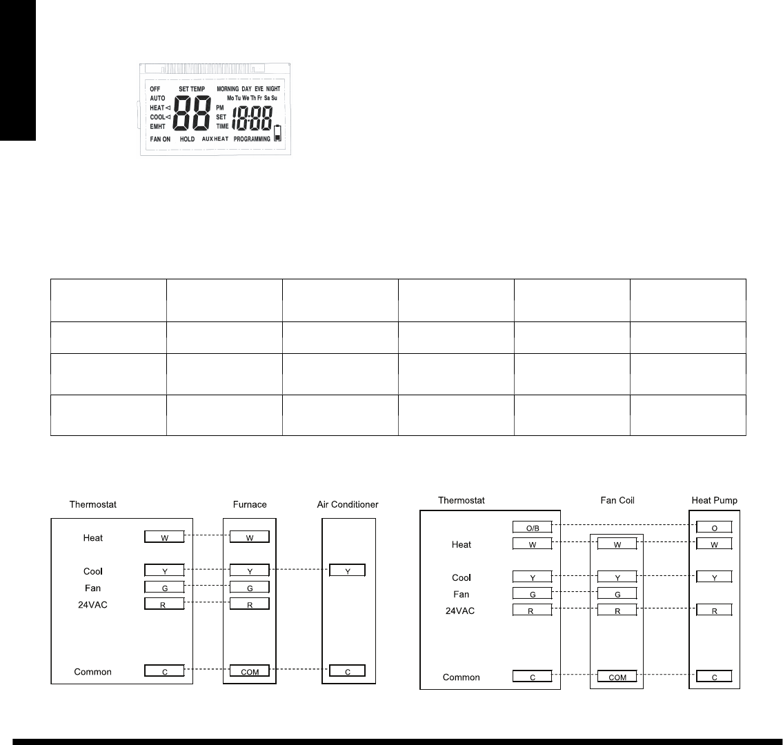 Page 4 of Bryant Thermostat T1--PAC User Guide ... Bryant Thermostat Wiring Diagram T on