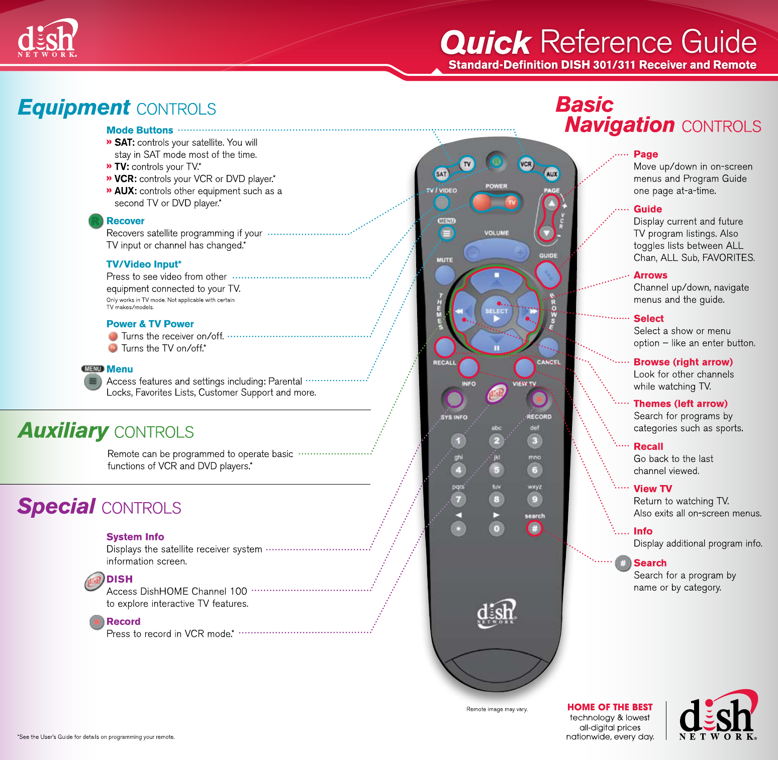 Dish tv discount coupons