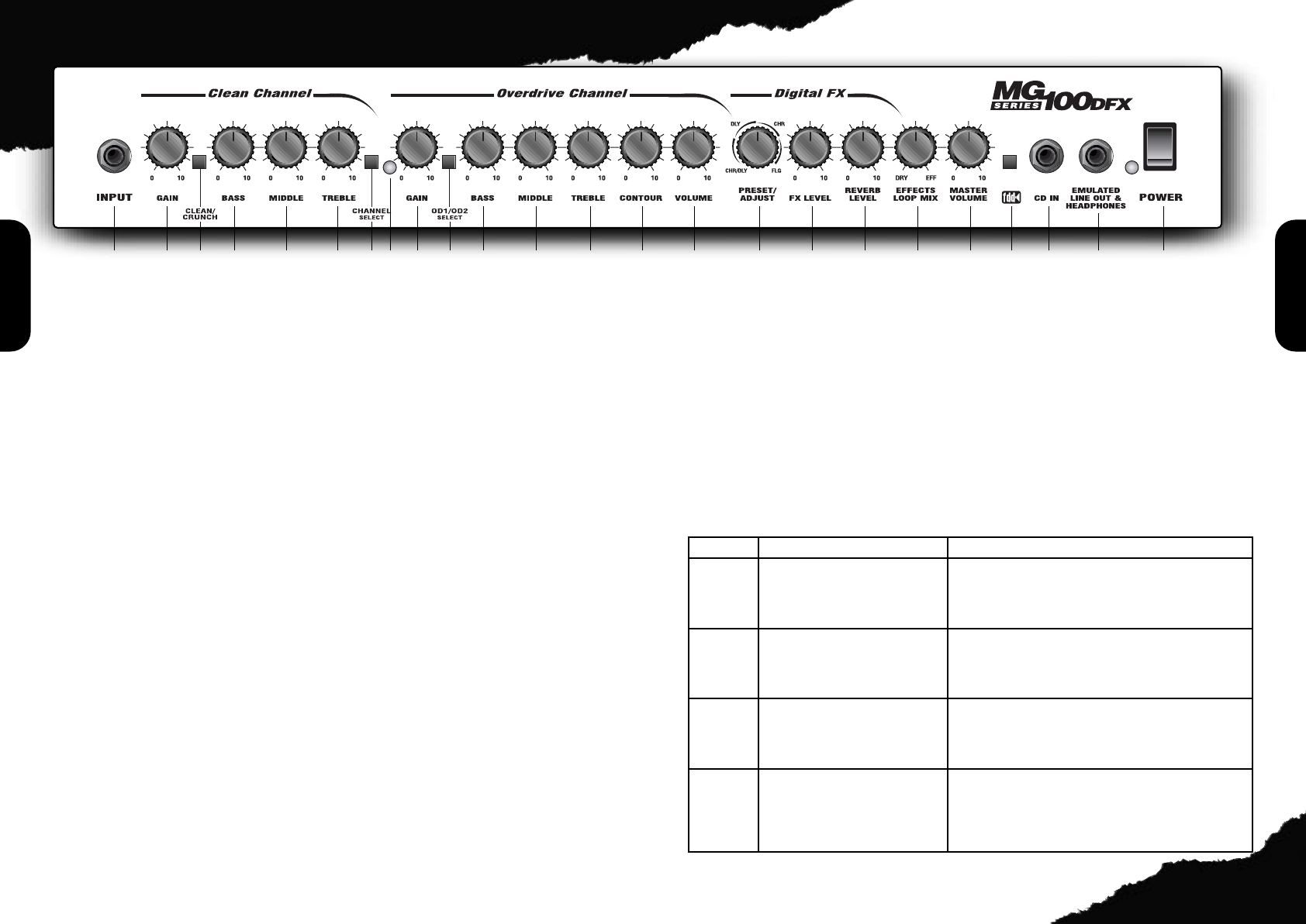 page 3 of marshall amplification stereo amplifier mg100hdfx user rh audio manualsonline com marshall mg100dfx instruction manual marshall mg100hcfx owners manual