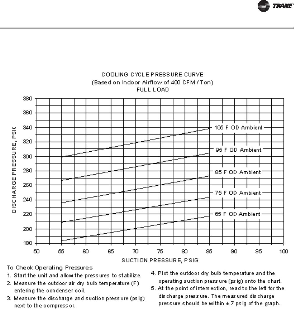 trane xe 900 manual pdf
